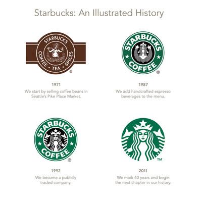 Starbucks Logo Historie